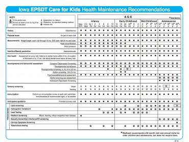 Iowa EPSDT Periodicity Schedule